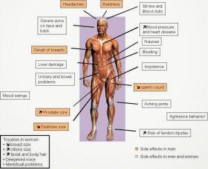 anabolic-steroids-side-effects Physio Dubai